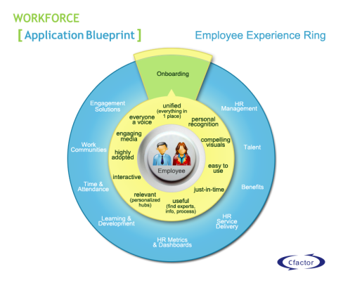 Employee_Experience_Ring