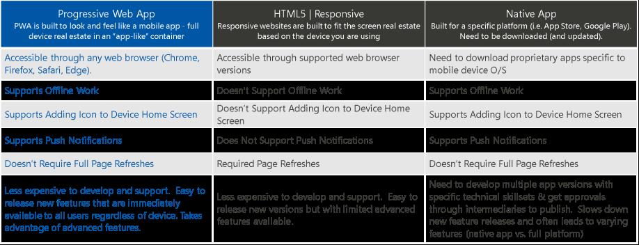 HTML5_PWA_APP_Compare2