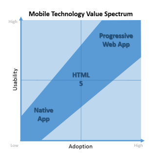 Mobile Tech Spectrum