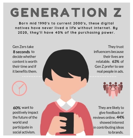 gen z facts infograph